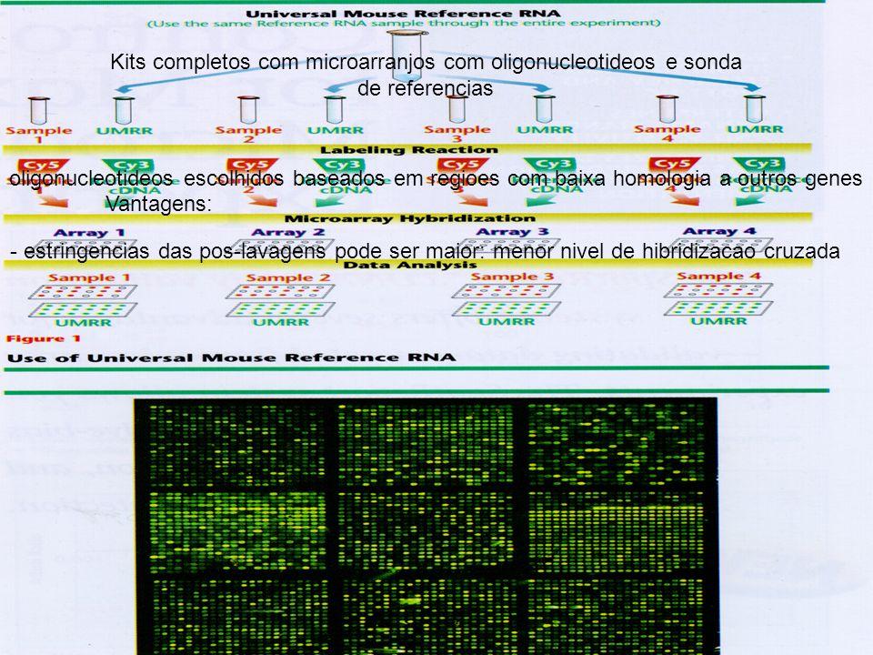 Kits completos com microarranjos com oligonucleotideos e sonda de referencias Vantagens: oligonucleotideos escolhidos baseados em regioes com baixa ho
