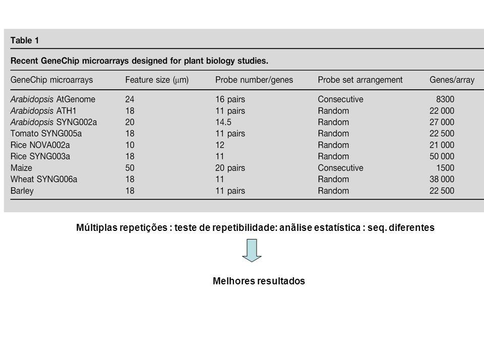 Múltiplas repetições : teste de repetibilidade: anãlise estatística : seq. diferentes Melhores resultados