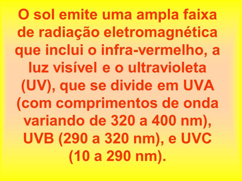 Os únicos comprimentos de onda da radiação UV que alcançam a superfície da Terra estão na faixa que compreende o UVA e UVB.