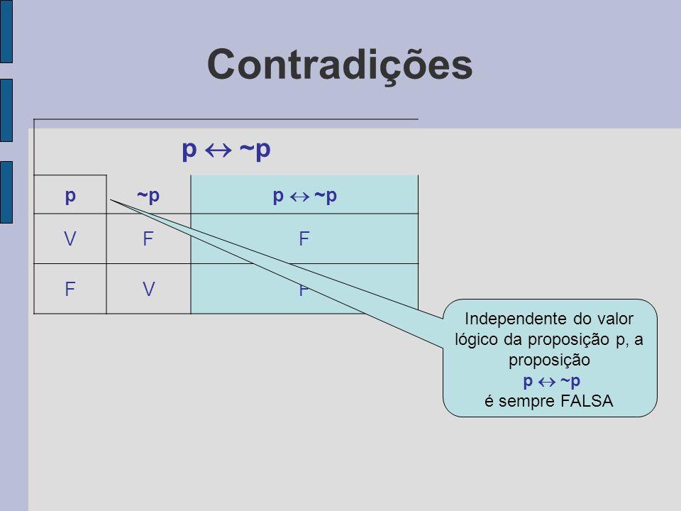 Contradições p ~p p~p p ~p VFF FVF Independente do valor lógico da proposição p, a proposição p ~p é sempre FALSA