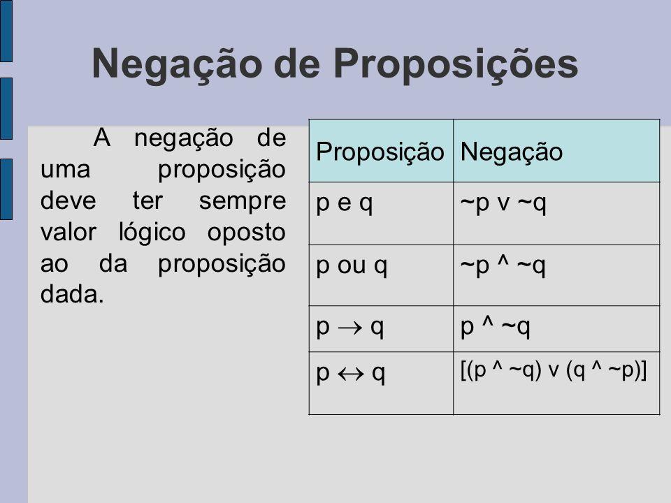 Negação de Proposições A negação de uma proposição deve ter sempre valor lógico oposto ao da proposição dada. ProposiçãoNegação p e q~p v ~q p ou q~p