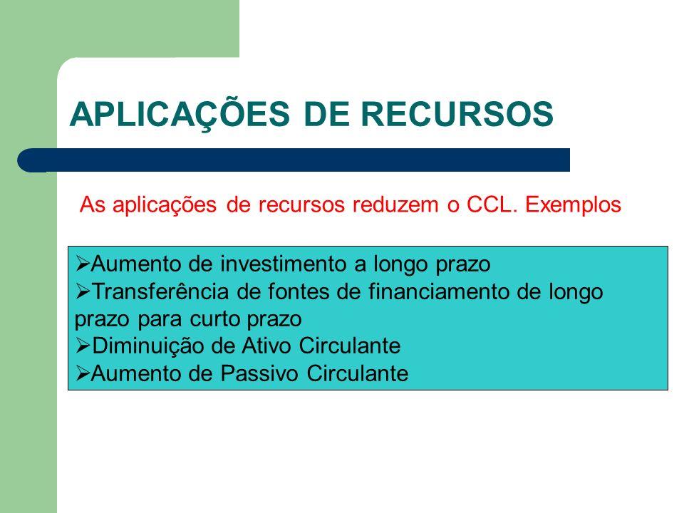 APLICAÇÕES DE RECURSOS As aplicações de recursos reduzem o CCL. Exemplos Aumento de investimento a longo prazo Transferência de fontes de financiament