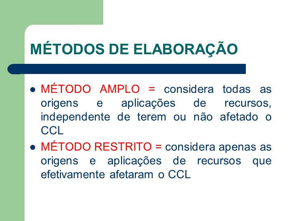 MÉTODOS DE ELABORAÇÃO MÉTODO AMPLO = considera todas as origens e aplicações de recursos, independente de terem ou não afetado o CCL MÉTODO RESTRITO =