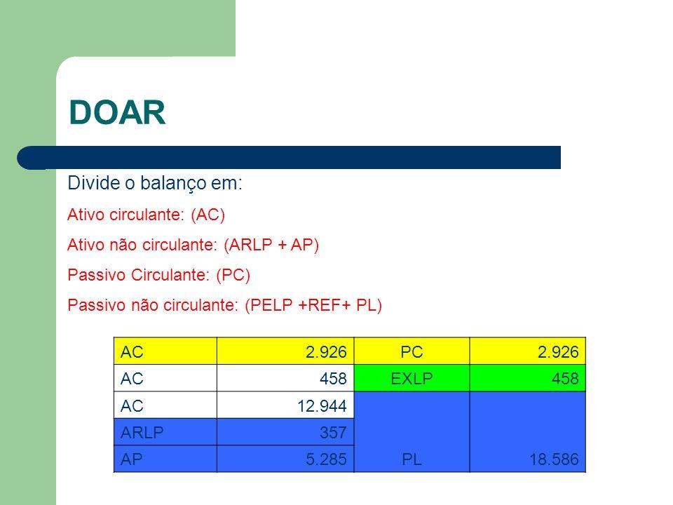 DOAR Divide o balanço em: Ativo circulante: (AC) Ativo não circulante: (ARLP + AP) Passivo Circulante: (PC) Passivo não circulante: (PELP +REF+ PL) AC