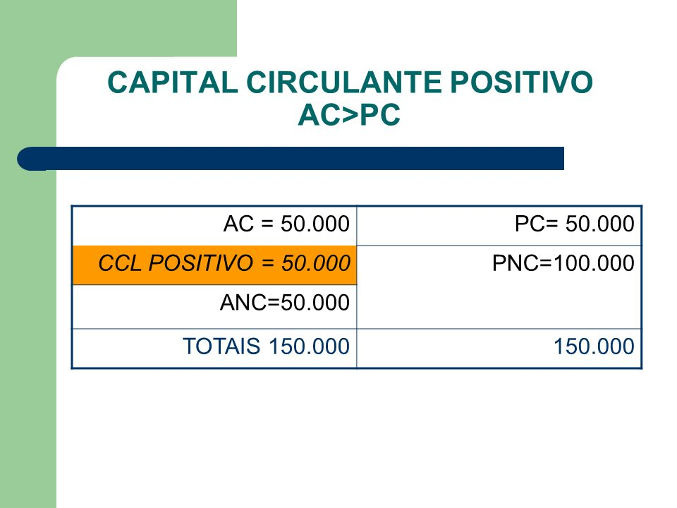 CAPITAL CIRCULANTE POSITIVO AC>PC AC = 50.000PC= 50.000 CCL POSITIVO = 50.000PNC=100.000 ANC=50.000 TOTAIS 150.000150.000
