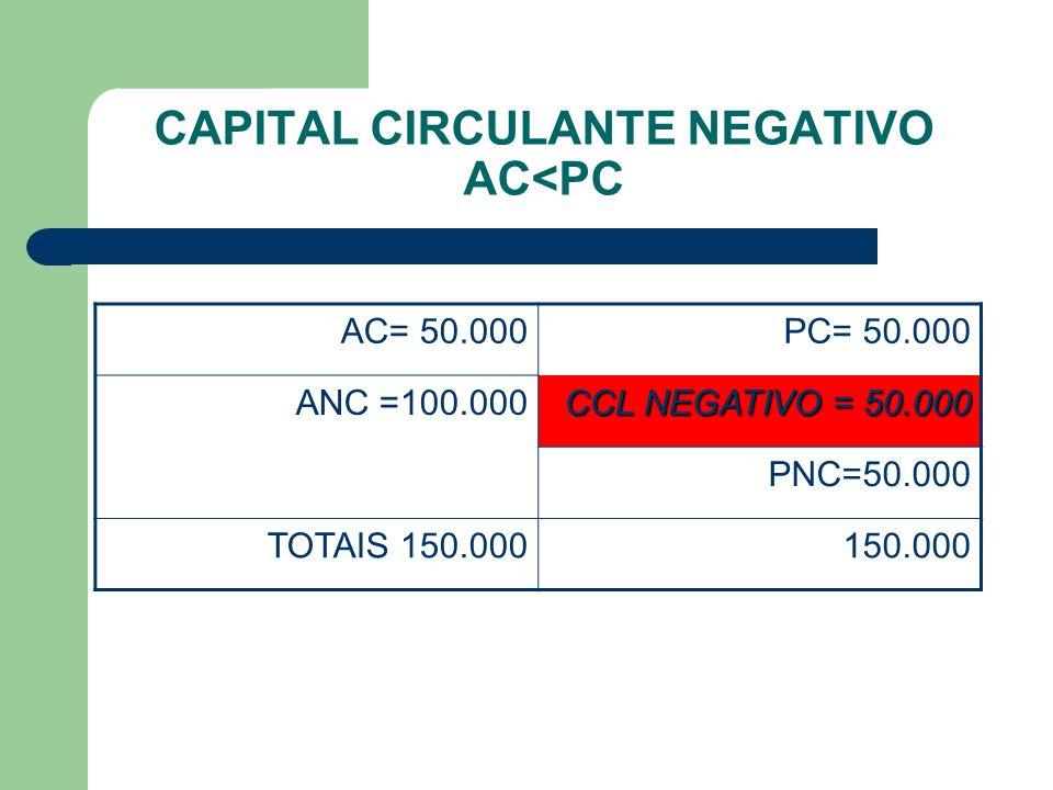 CAPITAL CIRCULANTE NEGATIVO AC<PC AC= 50.000PC= 50.000 ANC =100.000 CCL NEGATIVO = 50.000 PNC=50.000 TOTAIS 150.000150.000