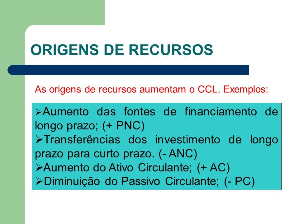 ORIGENS DE RECURSOS As origens de recursos aumentam o CCL. Exemplos: Aumento das fontes de financiamento de longo prazo; (+ PNC) Transferências dos in