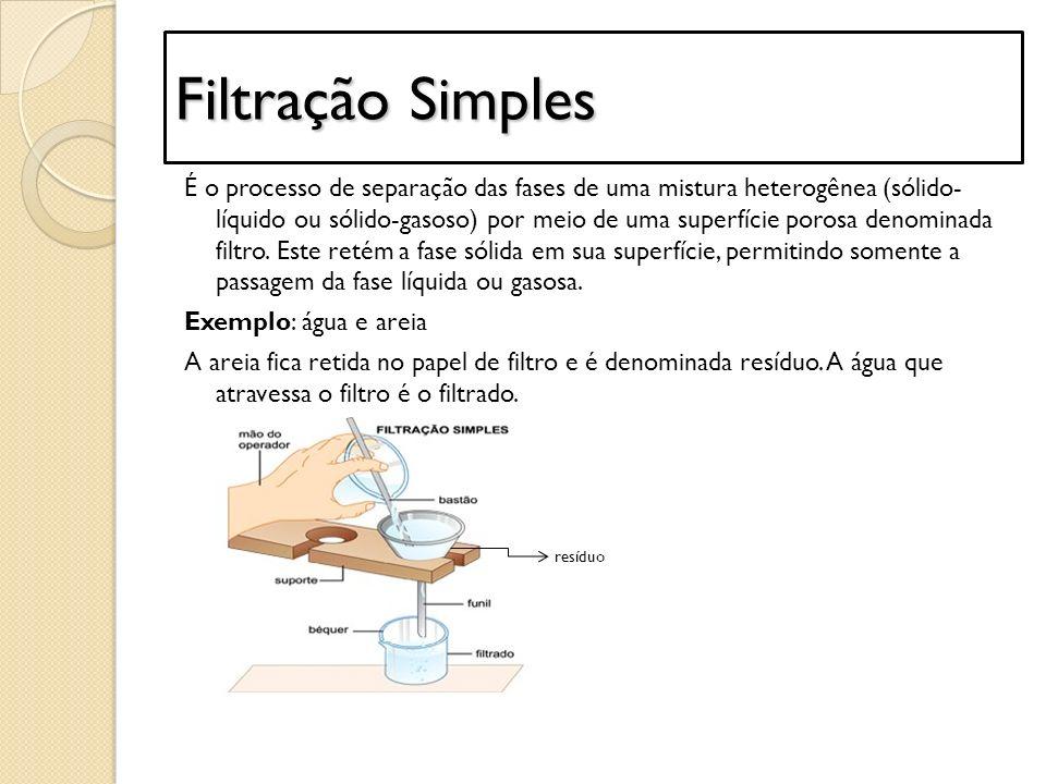 Filtração Simples É o processo de separação das fases de uma mistura heterogênea (sólido- líquido ou sólido-gasoso) por meio de uma superfície porosa