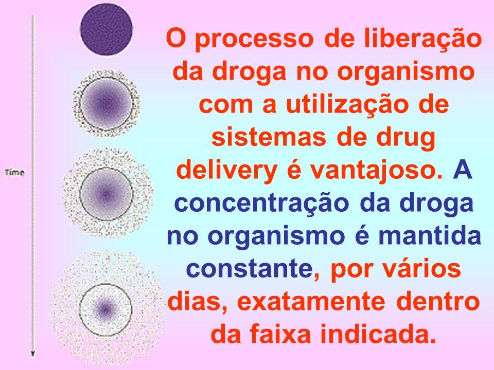 O processo de liberação da droga no organismo com a utilização de sistemas de drug delivery é vantajoso. A concentração da droga no organismo é mantid
