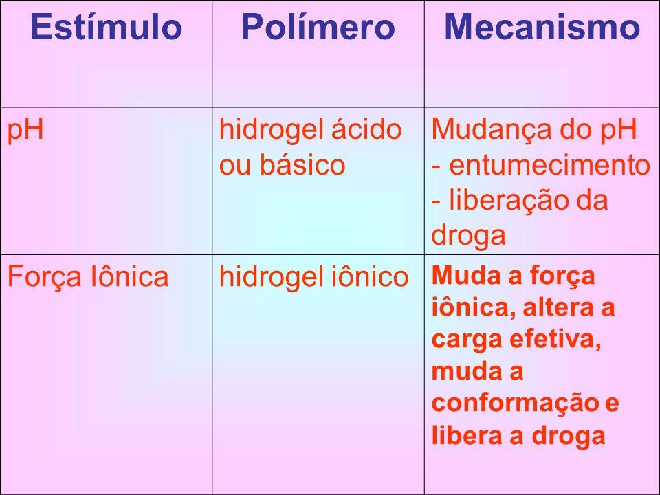 EstímuloPolímeroMecanismo pHhidrogel ácido ou básico Mudança do pH - entumecimento - liberação da droga Força Iônicahidrogel iônico Muda a força iônic
