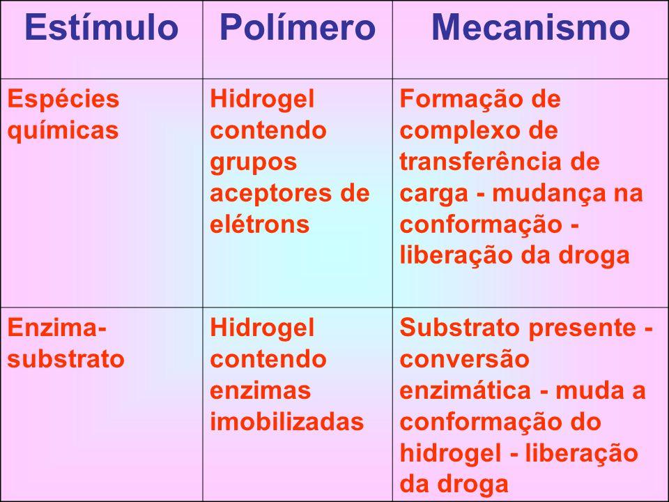 EstímuloPolímeroMecanismo Espécies químicas Hidrogel contendo grupos aceptores de elétrons Formação de complexo de transferência de carga - mudança na
