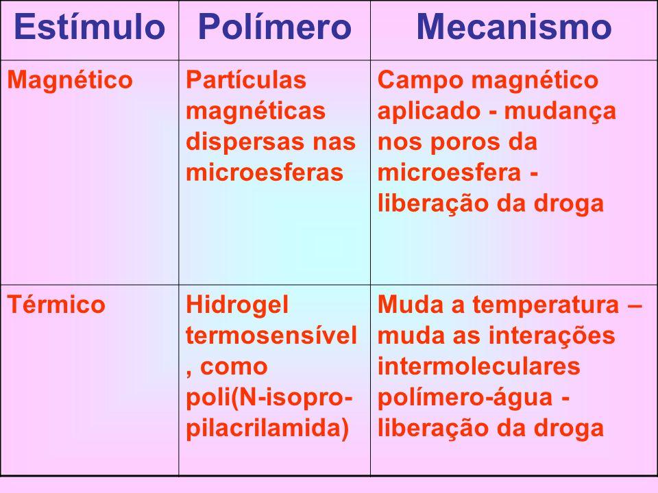 EstímuloPolímeroMecanismo MagnéticoPartículas magnéticas dispersas nas microesferas Campo magnético aplicado - mudança nos poros da microesfera - libe