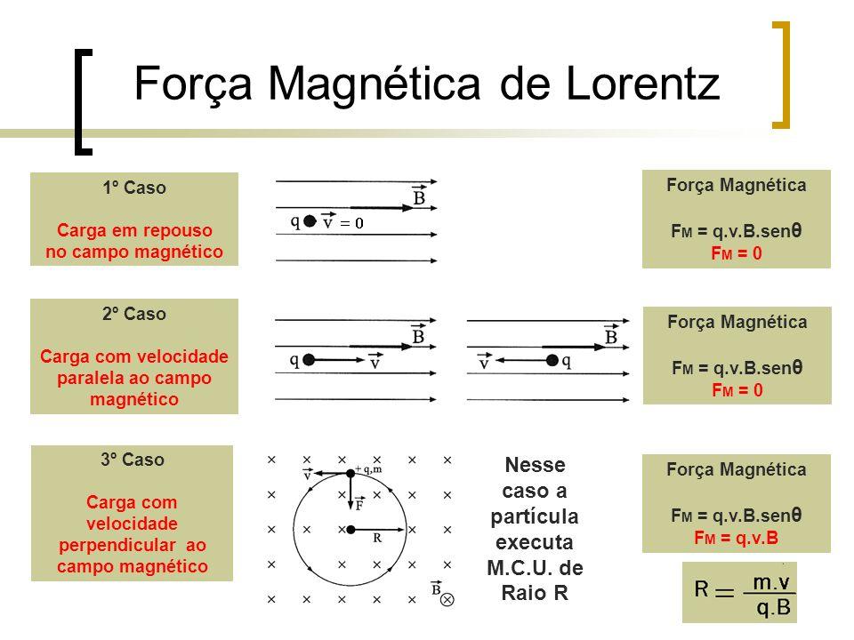 Força Magnética de Lorentz 1º Caso Carga em repouso no campo magnético Força Magnética F M = q.v.B.sen θ F M = 0 2º Caso Carga com velocidade paralela