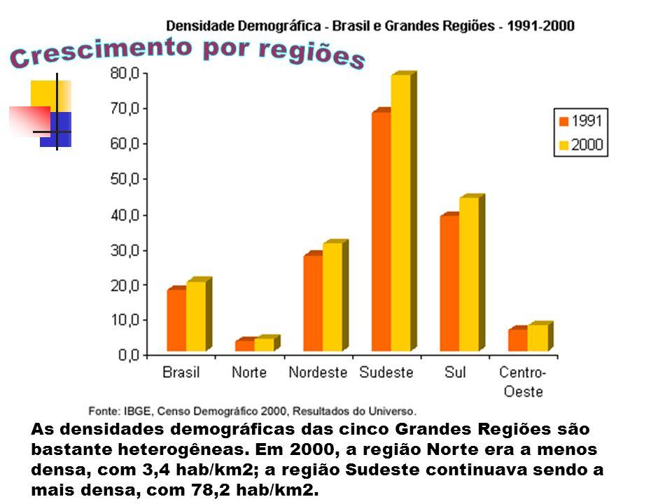 Taxa de crescimento mais acelerado no passado (Crescimento Natural)- em 32 anos quase dobrou!O Brasil é o 5º mais populoso do mundo!
