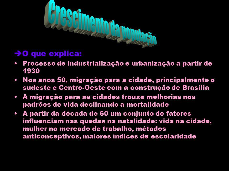 O Brasil chegou ao final do século XX como um país urbano: em 2000 a população urbana ultrapassou 2/3 da população total, e atingiu a marca dos 138 mi