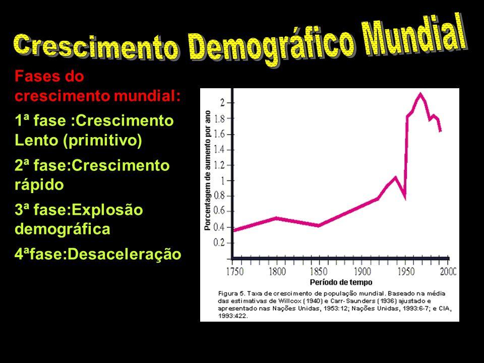 Fases do crescimento mundial: 1ª fase :Crescimento Lento (primitivo) 2ª fase:Crescimento rápido 3ª fase:Explosão demográfica 4ªfase:Desaceleração
