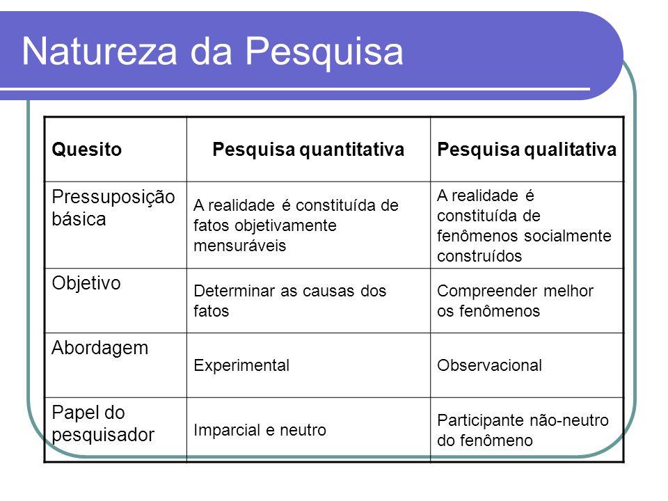 Natureza da Pesquisa QuesitoPesquisa quantitativaPesquisa qualitativa Pressuposição básica A realidade é constituída de fatos objetivamente mensurávei