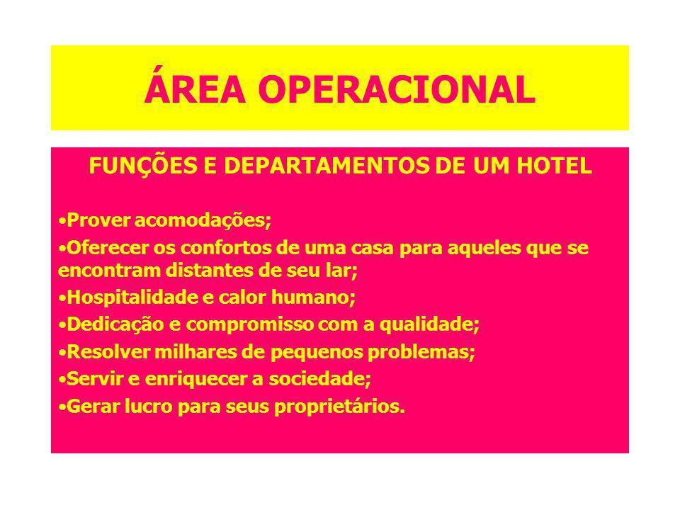 ÁREA OPERACIONAL FUNÇÕES E DEPARTAMENTOS DE UM HOTEL Prover acomodações; Oferecer os confortos de uma casa para aqueles que se encontram distantes de