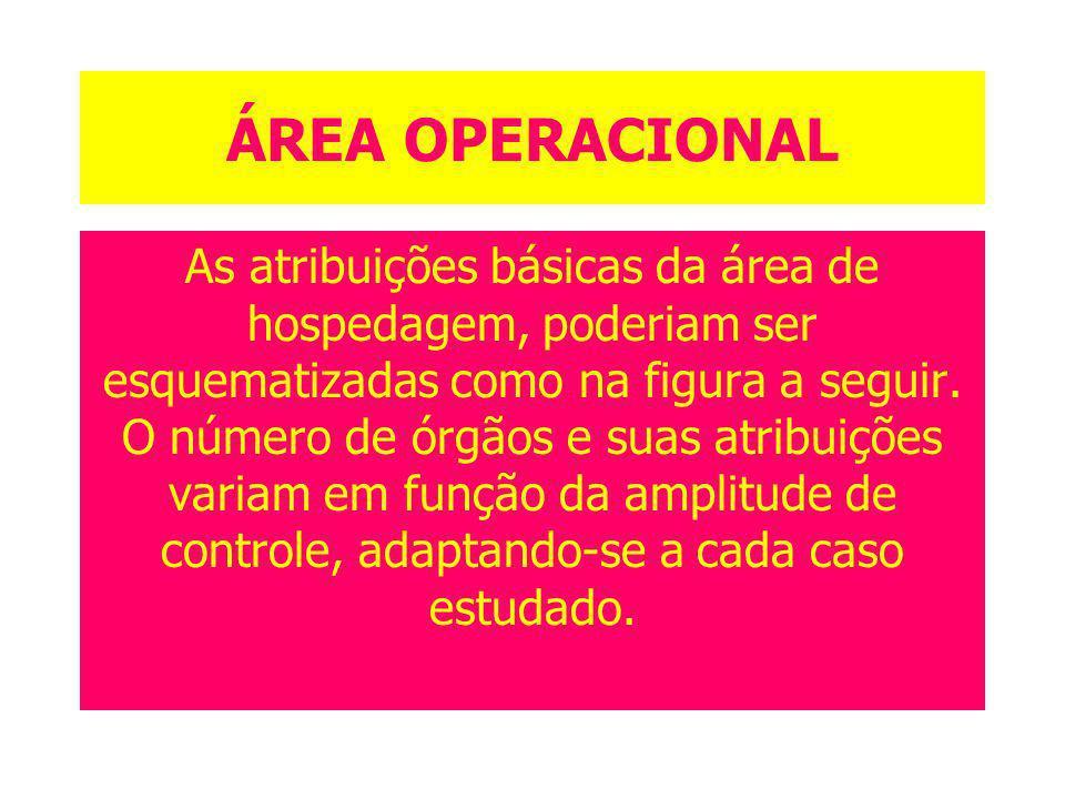 ÁREA OPERACIONAL As atribuições básicas da área de hospedagem, poderiam ser esquematizadas como na figura a seguir. O número de órgãos e suas atribuiç
