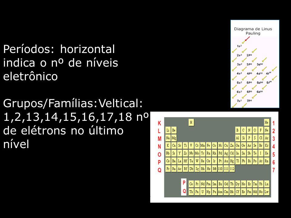 Períodos: horizontal indica o nº de níveis eletrônico Grupos/Famílias:Veltical: 1,2,13,14,15,16,17,18 nº de elétrons no último nível