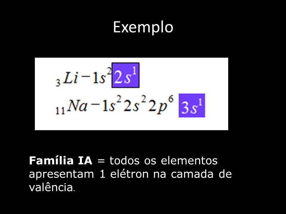 Exemplo Família IA = todos os elementos apresentam 1 elétron na camada de valência.
