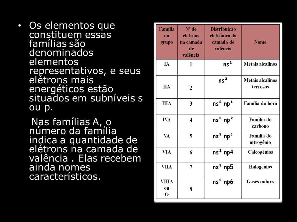 Os elementos que constituem essas famílias são denominados elementos representativos, e seus elétrons mais energéticos estão situados em subníveis s ou p.