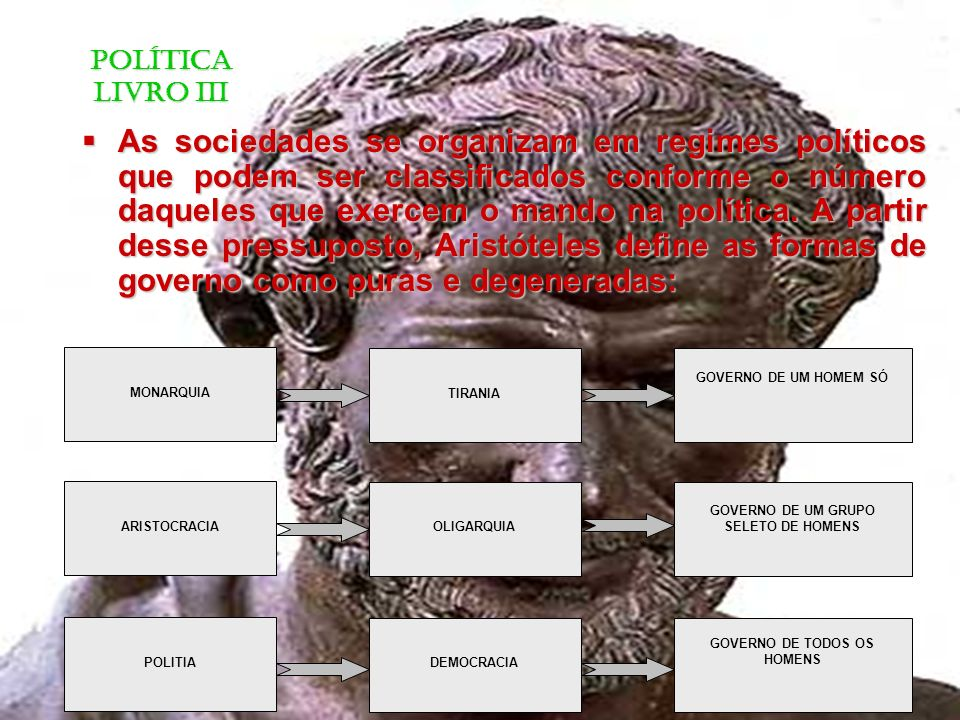 GOVERNO IDEAL Equilíbrio da força dos ricos com o número dos pobres - mediania; Equilíbrio da força dos ricos com o número dos pobres - mediania; Alternância entre governantes e governados; Alternância entre governantes e governados; Mantém distante as tensões sociais; Mantém distante as tensões sociais; O BOM GOVERNO É BASEADO NO REGIME MISTO / EQUILIBRADO = TIMOCRACIA POLÍTICA LIVRO III