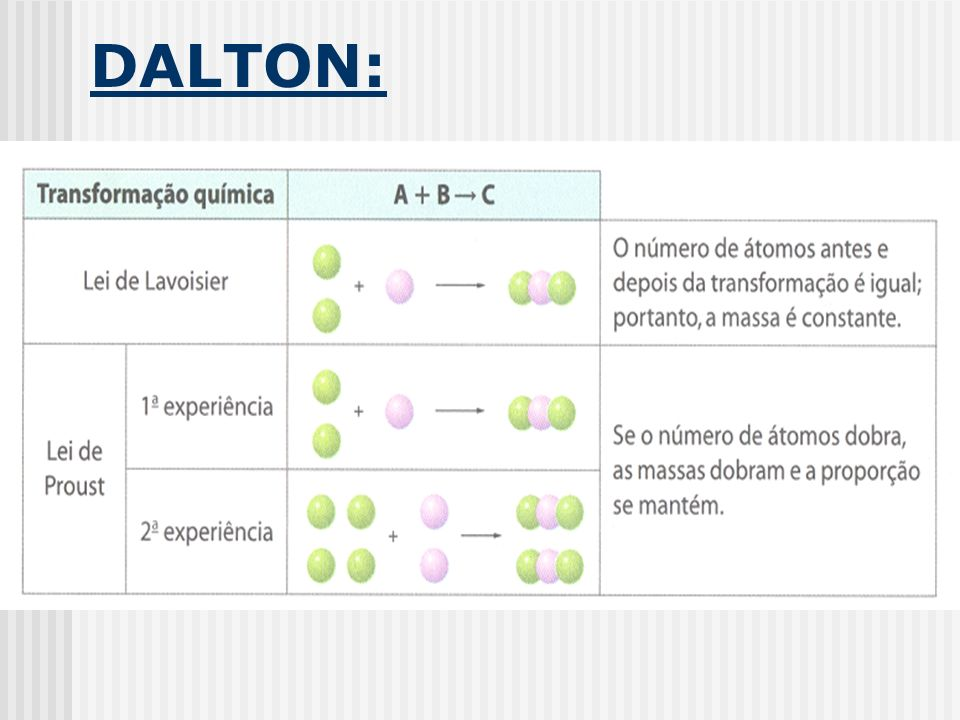 DALTON: