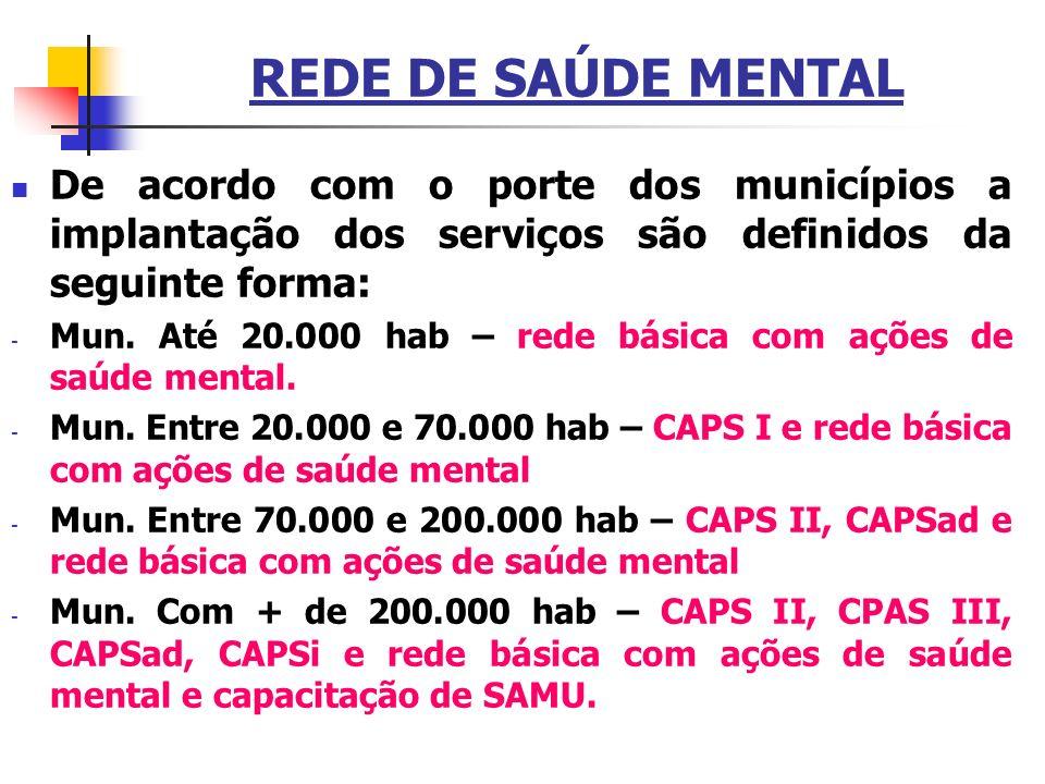 REDE DE SAÚDE MENTAL De acordo com o porte dos municípios a implantação dos serviços são definidos da seguinte forma: - Mun. Até 20.000 hab – rede bás