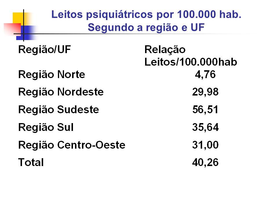 Leitos psiquiátricos por 100.000 hab. Segundo a região e UF