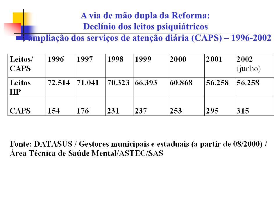 A via de mão dupla da Reforma: Declínio dos leitos psiquiátricos e ampliação dos serviços de atenção diária (CAPS) – 1996-2002