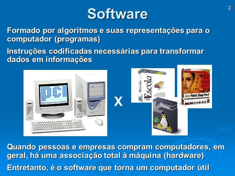 3 Tipos de Software Programas de FinalidadesGerais FinalidadesGerais AplicaçõesEspecíficas AplicaçõesEspecíficas Gerenciamento de Sistemas Programas de Gerenciamento de Sistemas Programas de Desenvolvimento de Sistemas Programas de Desenvolvimento de Sistemas SoftwareAplicativoSoftwareAplicativo Software de Sistemas SoftwareSoftware