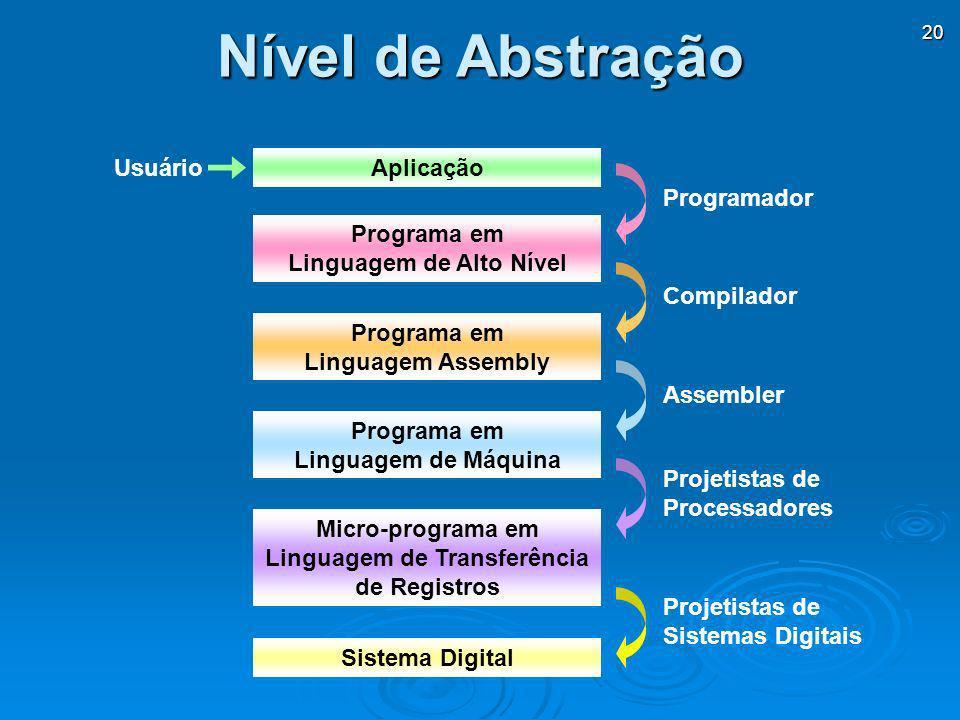 20 Nível de Abstração Programador Aplicação Programa em Linguagem de Alto Nível Programa em Linguagem Assembly Programa em Linguagem de Máquina Micro-