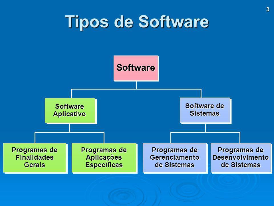 3 Tipos de Software Programas de FinalidadesGerais FinalidadesGerais AplicaçõesEspecíficas AplicaçõesEspecíficas Gerenciamento de Sistemas Programas d