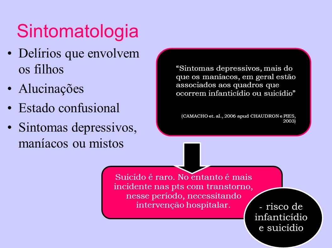 Sintomatologia Delírios que envolvem os filhos Alucinações Estado confusional Sintomas depressivos, maníacos ou mistos Sintomas depressivos, mais do q