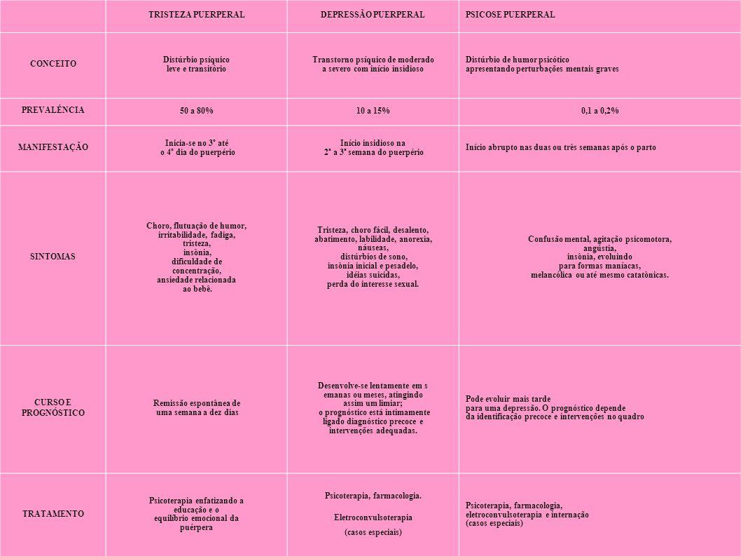 Referências MORAES,I,G,S;PINHEIRO,R,T;SILVA,R,A;HORTA,B,L;SOUSA,P,L,R,S;FARIA.A,D.Pr evalência da depressão pós parto e fatores associados.Rev Saúde Pública 2006;40(1)65-70.