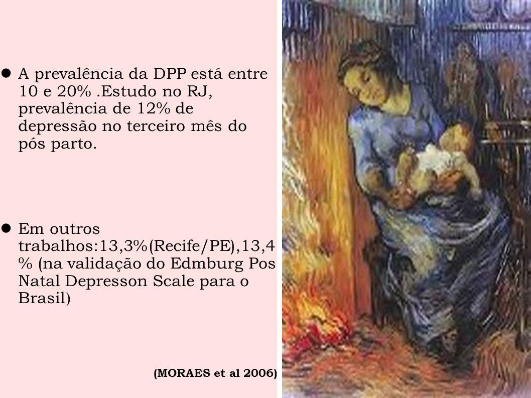 A prevalência da DPP está entre 10 e 20%.Estudo no RJ, prevalência de 12% de depressão no terceiro mês do pós parto. Em outros trabalhos:13,3%(Recife/