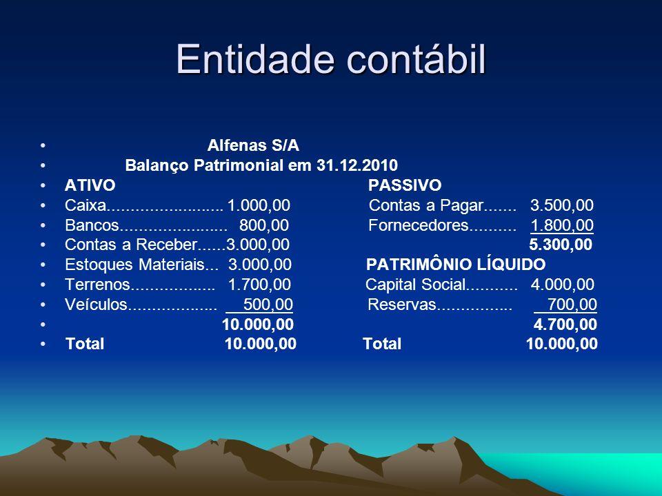 Entidade contábil Alfenas S/A Balanço Patrimonial em 31.12.2010 ATIVO PASSIVO Caixa......................... 1.000,00 Contas a Pagar....... 3.500,00 B