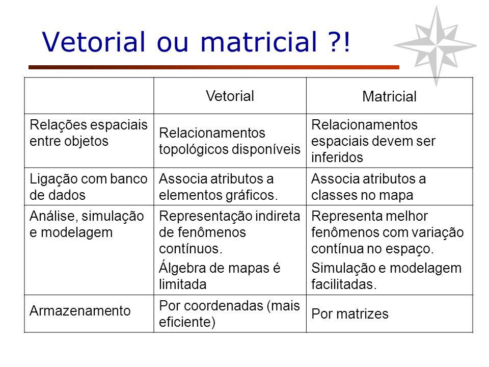 Vetorial ou matricial ?! VetorialMatricial Relações espaciais entre objetos Relacionamentos topológicos disponíveis Relacionamentos espaciais devem se