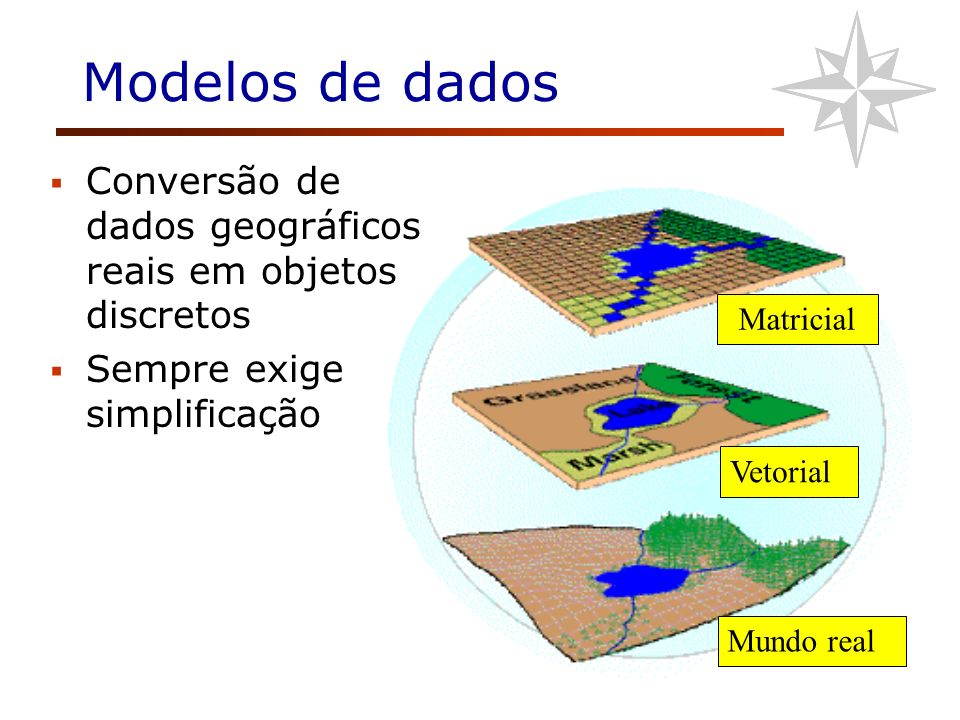 Matricial Vetorial Mundo real Modelos de dados Conversão de dados geográficos reais em objetos discretos Sempre exige simplificação