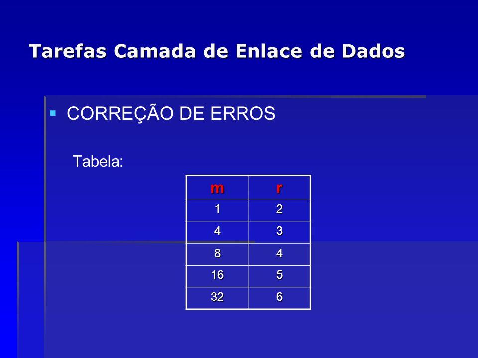 Tarefas Camada de Enlace de Dados CORREÇÃO DE ERROS Tabela: mr 12 43 84 165 326
