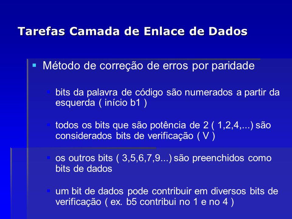 Tarefas Camada de Enlace de Dados Método de correção de erros por paridade bits da palavra de código são numerados a partir da esquerda ( início b1 )