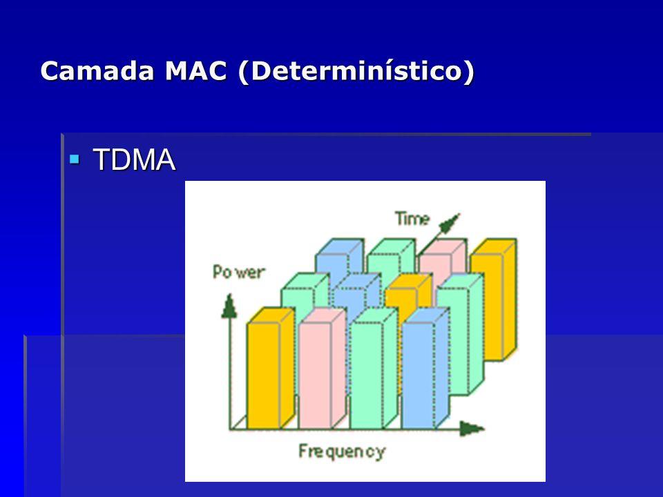 Camada MAC (Determinístico) TDMA TDMA