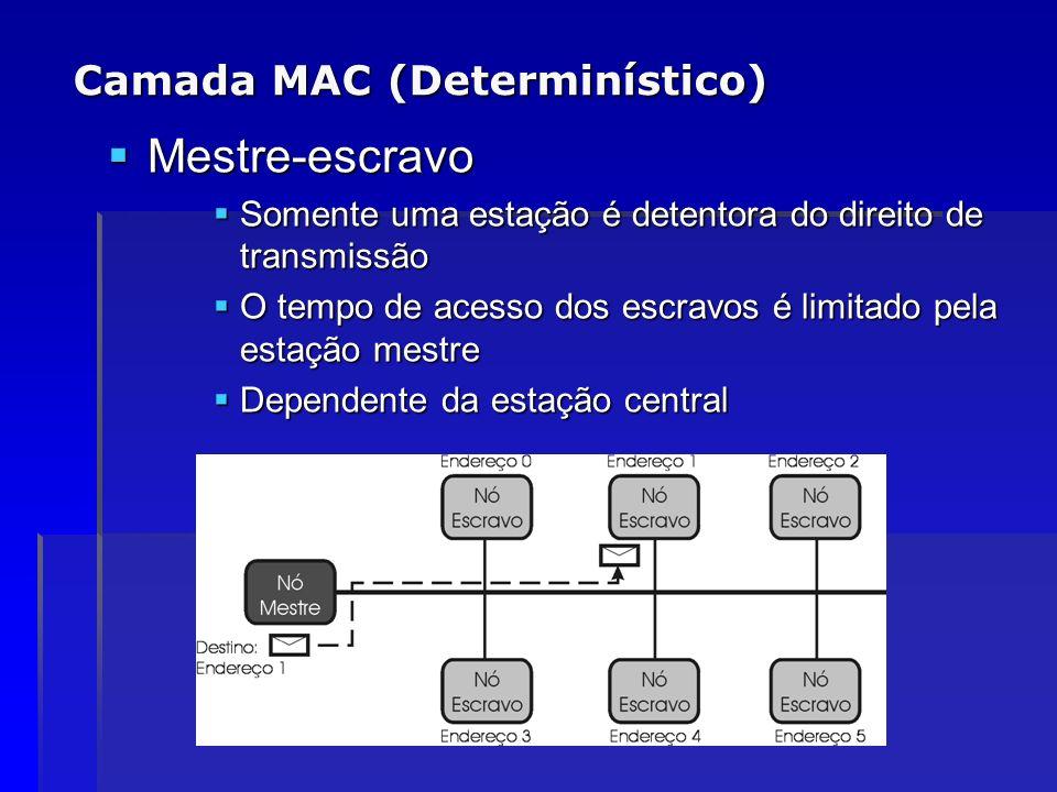 Camada MAC (Determinístico) Mestre-escravo Mestre-escravo Somente uma estação é detentora do direito de transmissão Somente uma estação é detentora do