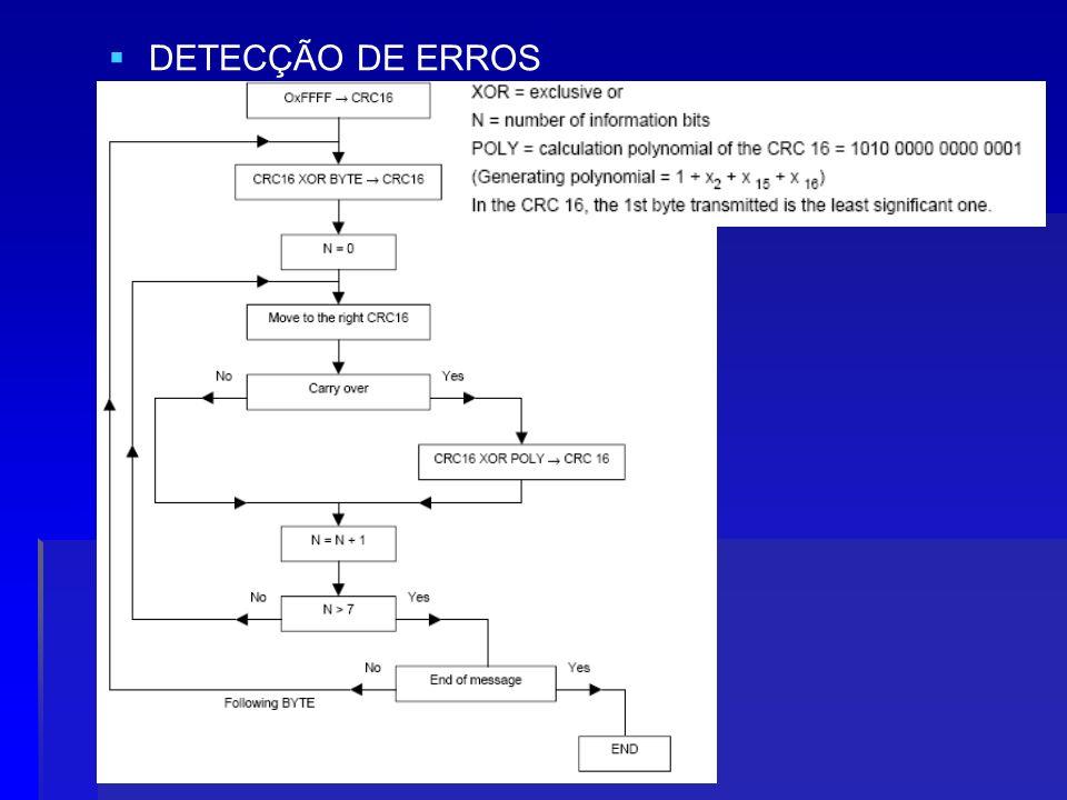 Camada MAC (Não Determinístico) CSMA/CD (CSMA com detecção de colisão) CSMA/CD (CSMA com detecção de colisão) Como a colisão é detectada no início da transmissão, o método CSMA/CD propicia grande otimização no uso do meio; Como a colisão é detectada no início da transmissão, o método CSMA/CD propicia grande otimização no uso do meio; Métodos de acesso não determinísticos são considerados inadequados para aplicações em tempo real.