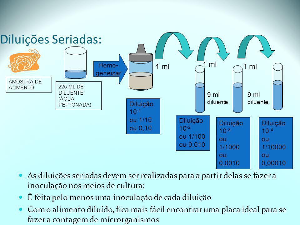 PLACA Inoculação: semeadura pour plate A partir das diluições seriadas: 10 -1 10 -3 10 -2 10 -4 1 ml MEIO PLACA Após inoculação, inverter as placas e incubar em estufa ESTUFA 37 o C 24/48 h