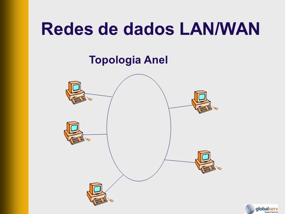 Topologia Anel Redes de dados LAN/WAN