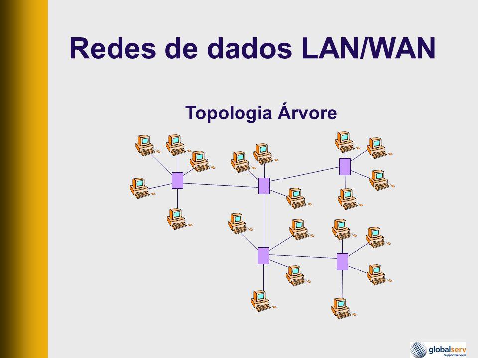Topologia Árvore Redes de dados LAN/WAN