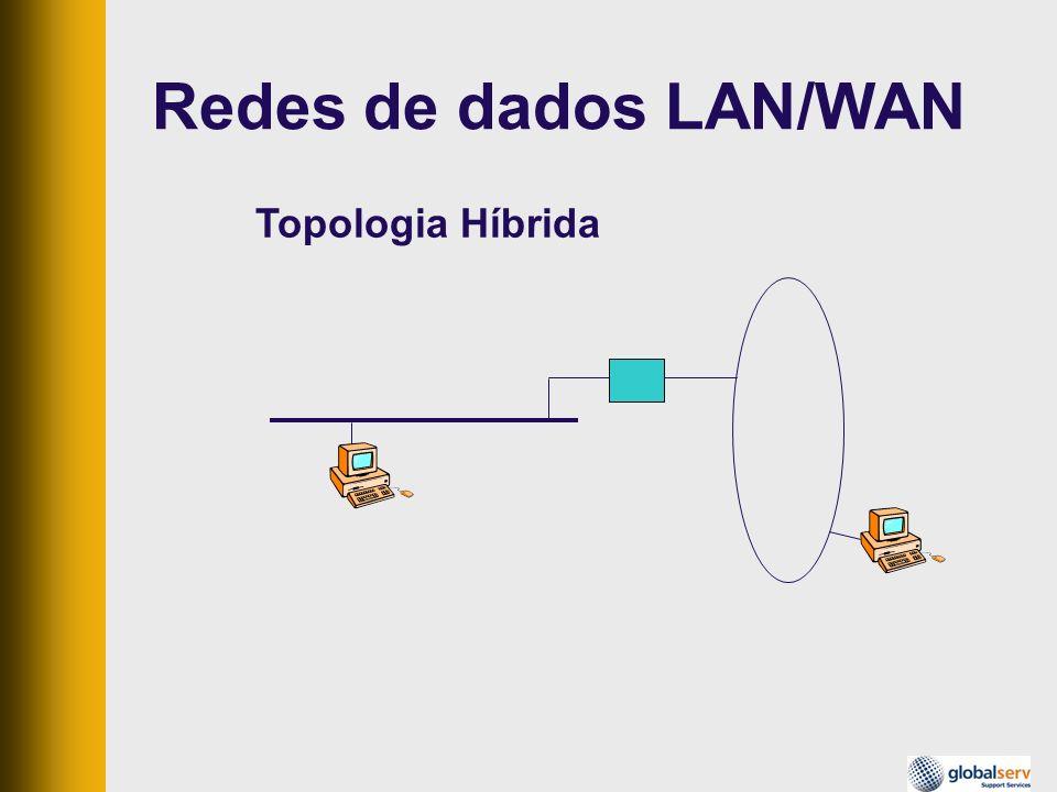 Topologia Híbrida Redes de dados LAN/WAN