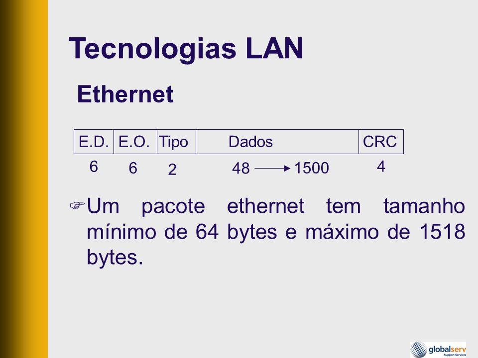 Um pacote ethernet tem tamanho mínimo de 64 bytes e máximo de 1518 bytes. E.D. E.O. Tipo Dados CRC 6 6 2 48 1500 4 Ethernet Tecnologias LAN